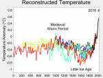 Temperatures last 2000 years.png